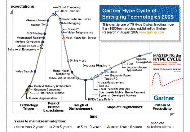 Gartner publishes 2009